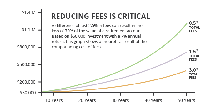 multiple-fee-layers-reducing-our-investments